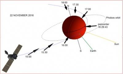 Premiers essais des instruments du Trace Gas Orbiter d'Exomars !