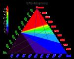 Derniers résultats du radar CONSERT sur Rosetta